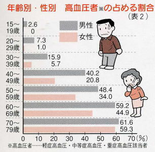 血圧 が 高い と 出る 症状